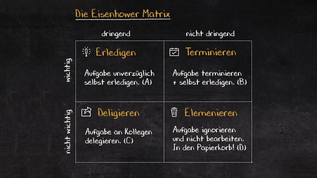 Aufgabenmanagement mit dem Eisenhower Prinzip